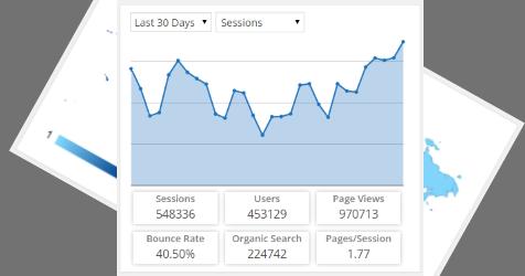 banثقفاتer 772x250 1 افزونه آنالیز سایت Google Analytics Dashboard for WP