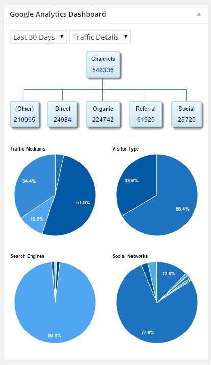 افزونه آنالیز سایت Google Analytics Dashboard for WP (GADWP)
